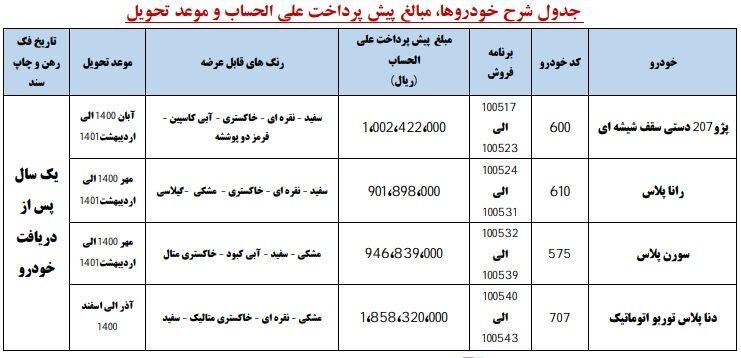 اعلام اولین طرح پیش فروش ایران خودرو در سال 1400 از امروز