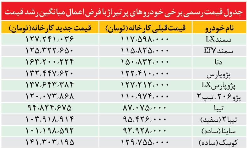 جدول قیمت احتمالی برخی از خودروهای داخلی اعلام شد