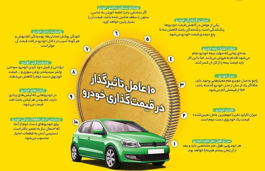چگونه روی خودروی کارکرده قیمت بگذاریم؟