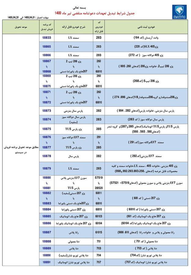 30399 - طرح تبدیل حوالههای ایران خودرو به سایر محصولات - تیر 1400