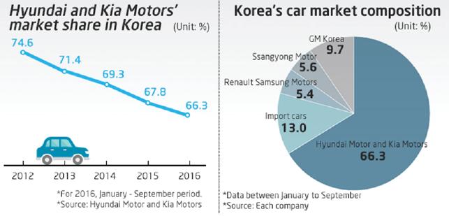 سهم برندهای کره ای از بازار کره در سال 2016
