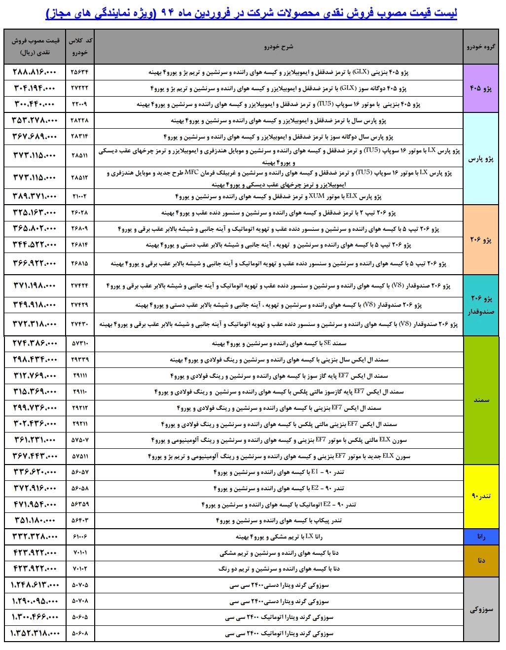 قیمت جدید ماشینهای ایران خودرو