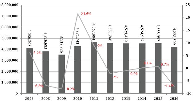 میزان رشد تولید خودرو کره جنوبی در دهه اخیر