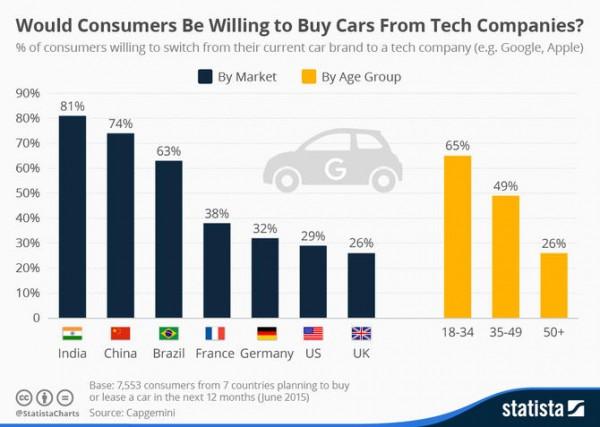 cars-tech-companies